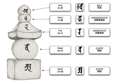 GODAI-5 ELEMENTS TERMS & MEANINGS. photocredit/thanks:pinterest