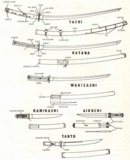 Pictorial Image Of Various Japanese Sword Types.