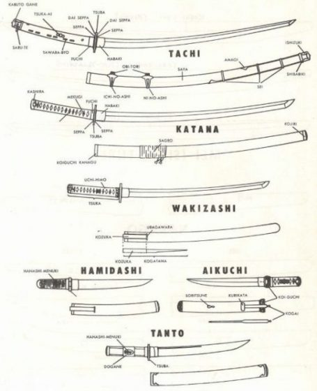 VARIETY OF JAPANESE SAMURAI SWORD AND DAGGER TYPES. photocredit/thanks:snap361