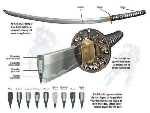 Pictorial Image Of Japanese Sword Profiled And Named.