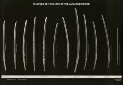 Pictorial Image Of Many Sword Developing Shapes.