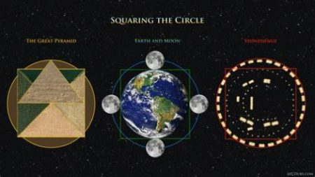 Image Diagrams Showing 3 Pi Examples Of How To Square The Circle Of Earth, A Circled Site And A Circle Itself.