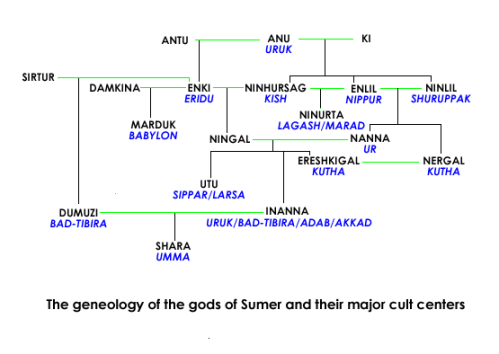 Image Of A Yore Sumer Gods And Goddesses Family Tree.