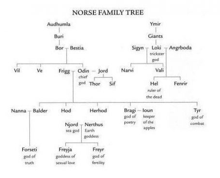 Image Of The Ancient Norse Gods And Goddesses Family Tree.