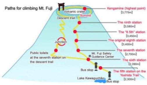 Pictorial Image Of Mt. Fuji Climbing Trails.