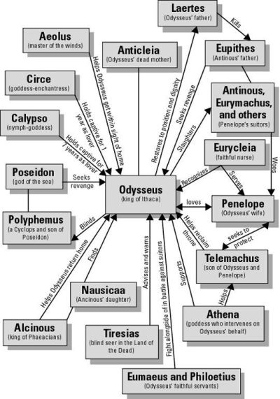Pictorial Of Ancient Greek Odysseus Family And Journeys.