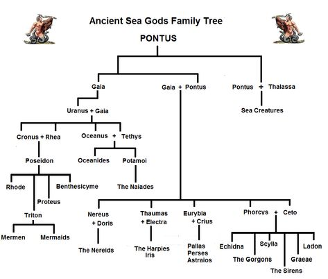 Image Of Family Tree Of Iris And Other Yore Greek Gods And Goddesses.