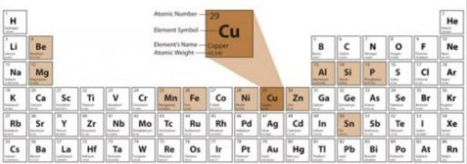 Image Of The Science Periodic Table Highlighting The Element Copper.